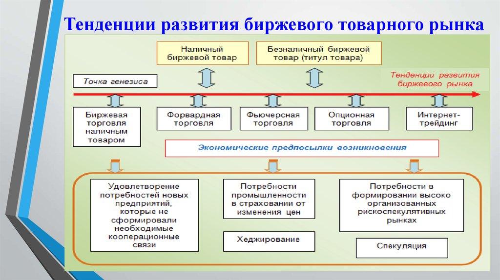 Международная биржевая торговля в россии мартингейл на индикаторах форекс