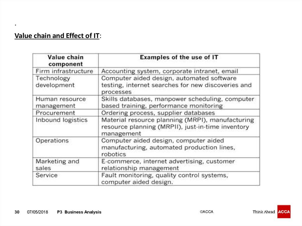 P3 Business Analysis - online presentation