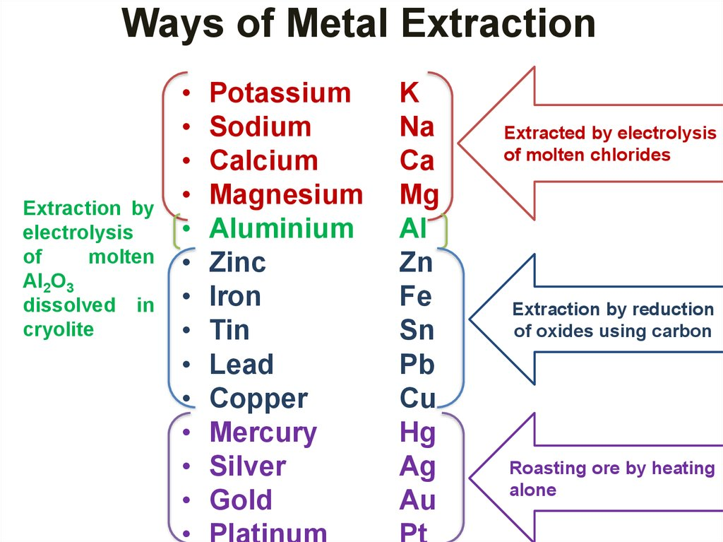 Ways of Metal Extraction