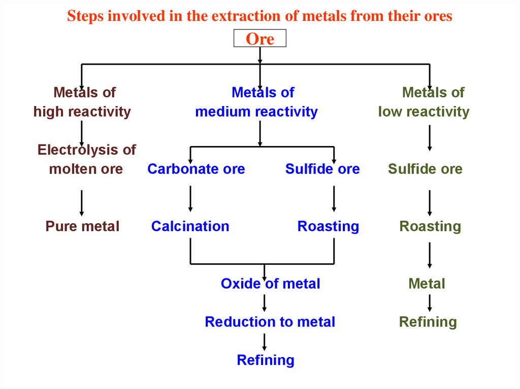 Steps involved in the extraction of metals from their ores