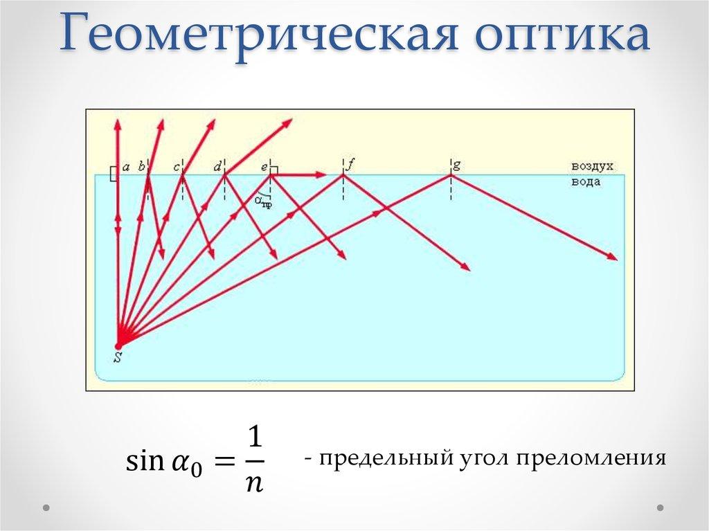 Законы геометрической оптики картинки