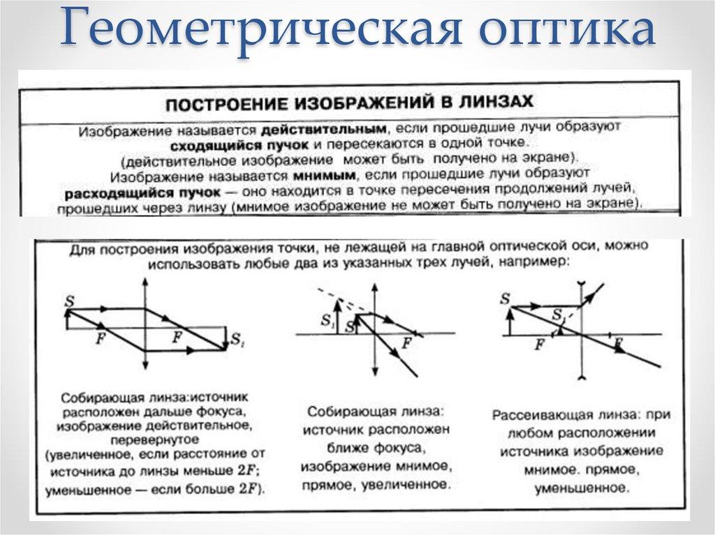 Геометрическая оптика картинка
