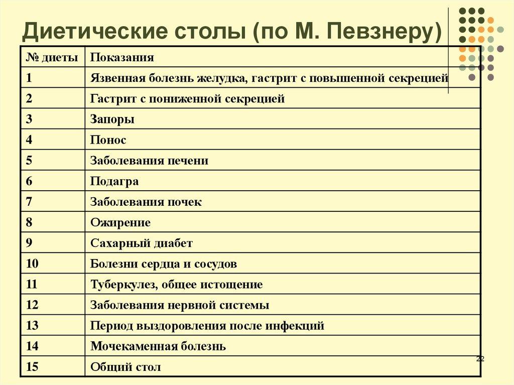 Список диет больничных