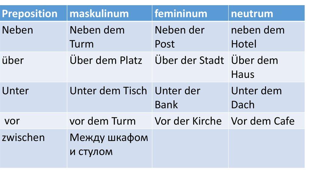 Preposition Maskulinum Femininum Neutrum Online Presentation