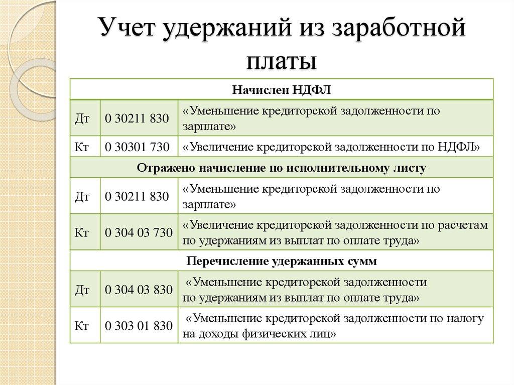 Учет Удержаний Из Заработной Платы Работников Шпаргалка