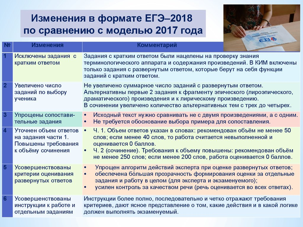 ЕГЭ по литературе в 2018 году