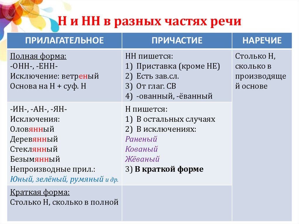 картинки н и нн в разных частях речи