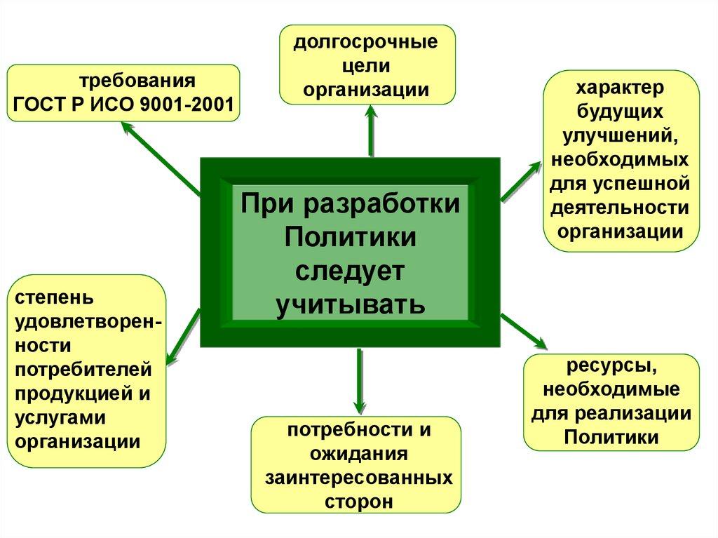 Процессы смк исо 9001-2001 нужна ли на обувь сертификация