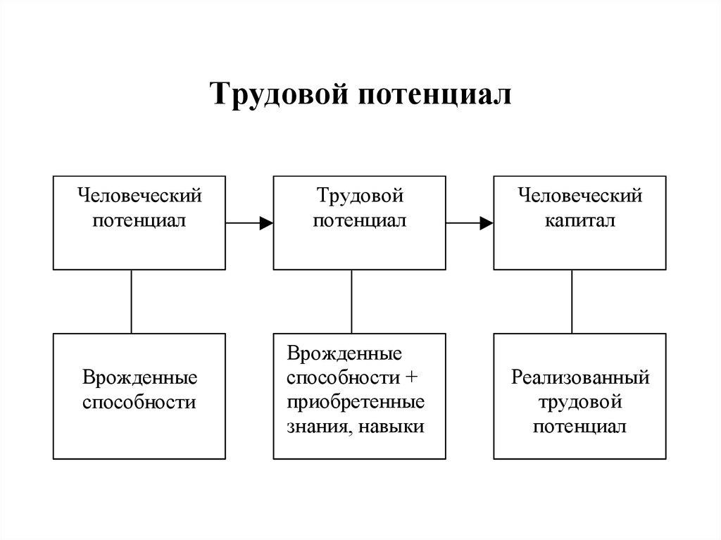 Трудовой потенциал, его формирование и рациональное использование