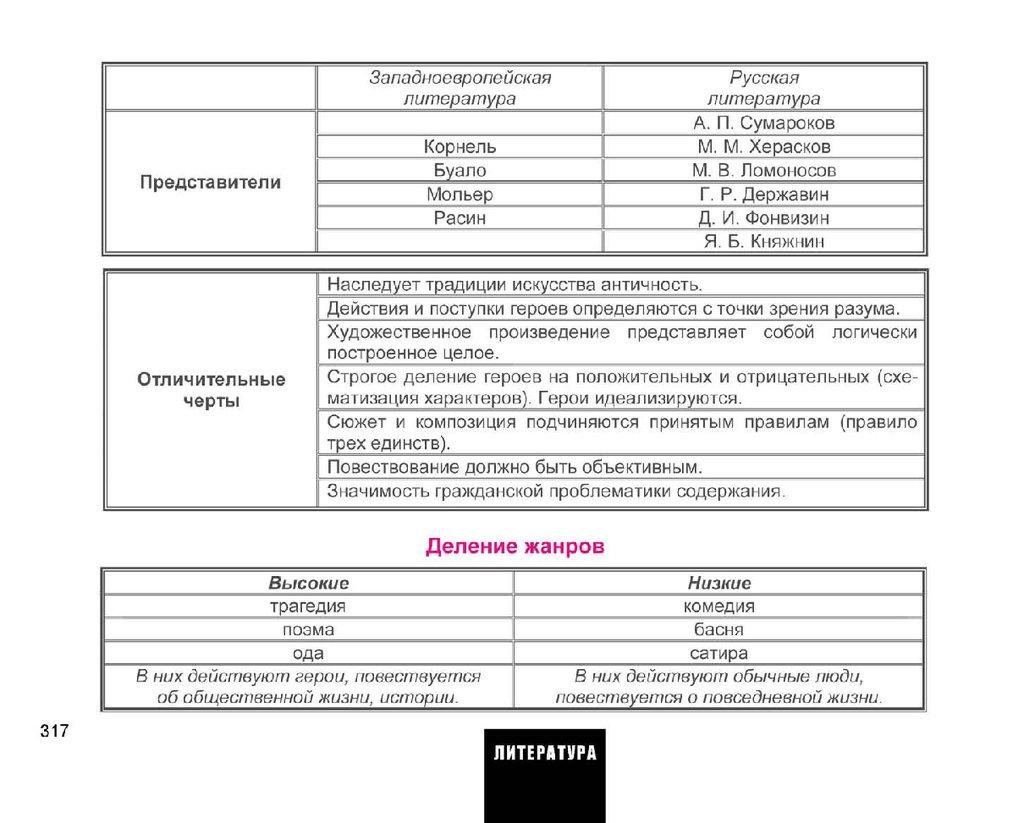 Егэ подготовка обществознание в схемах и таблицах фото 552