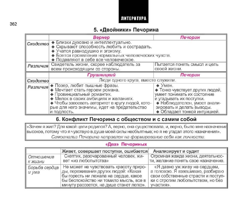 Обществознание в таблицах и схемах онлайн