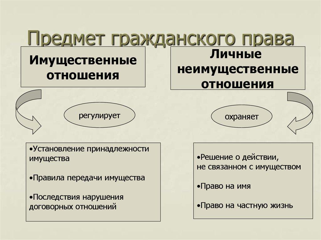 объект и предмет в гражданском праве