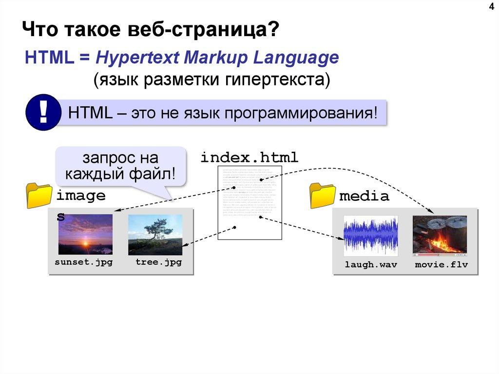 даже картинки схемы для чтения веб-страниц дизайн это