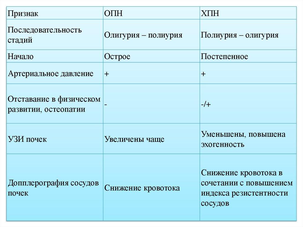 Дифференциальный диагноз опн с хпн