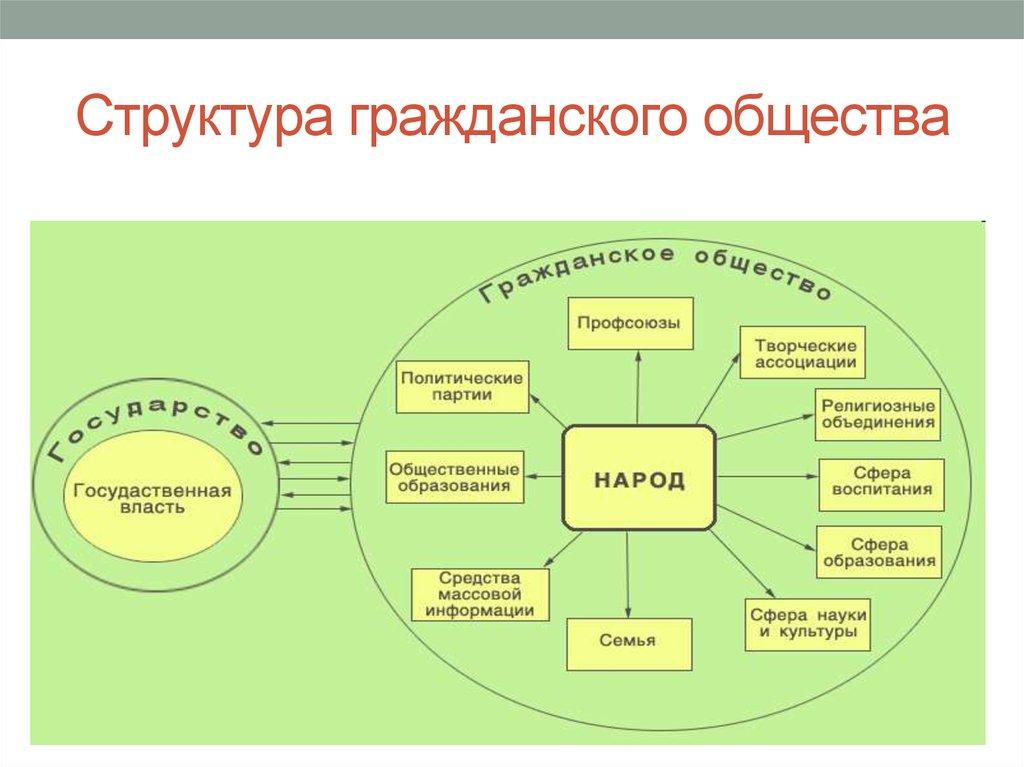 структура и шпаргалка понятие, признаки гражданское общество
