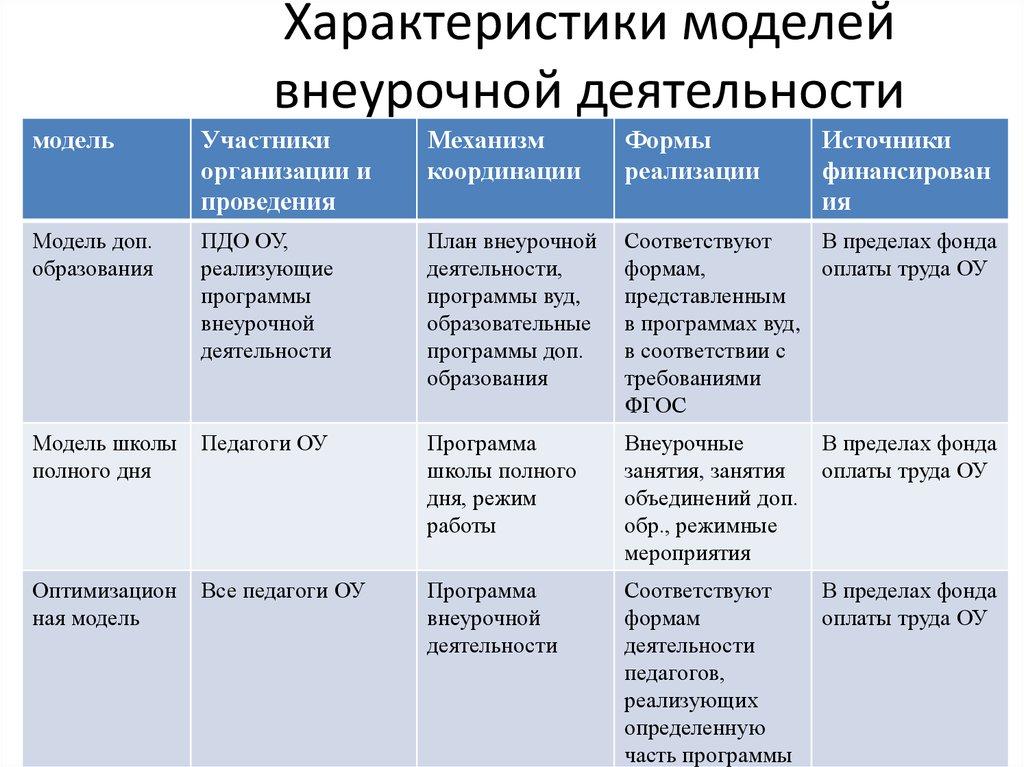 Модели организации внеурочной работы девушки на работе в интересных