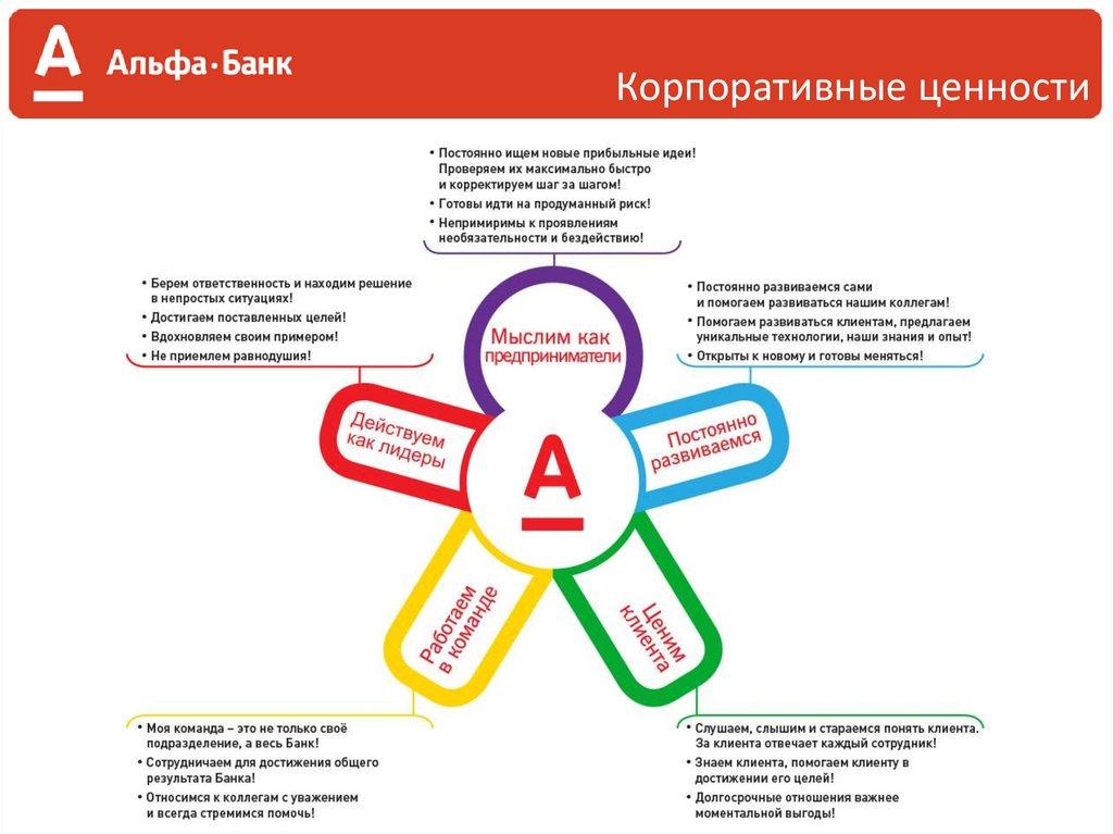 альфа банк кредит для юридических лиц клиентов банка