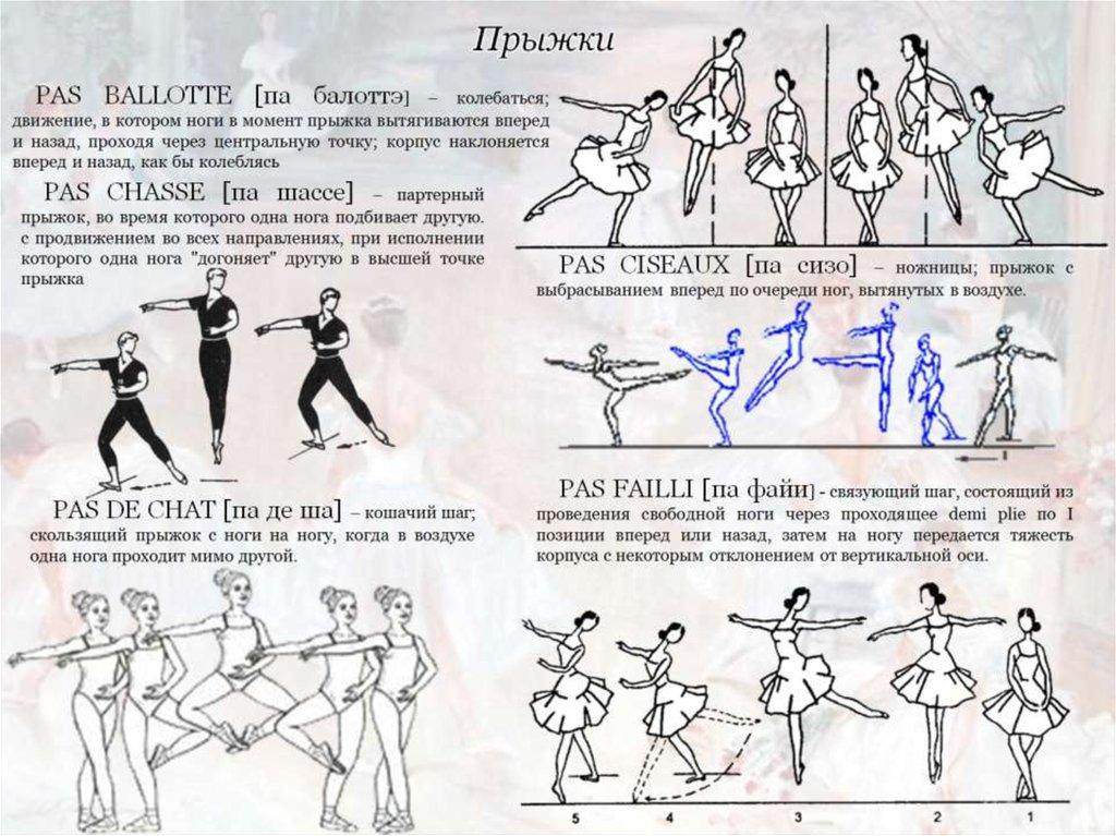 Балет термины и картинки касается