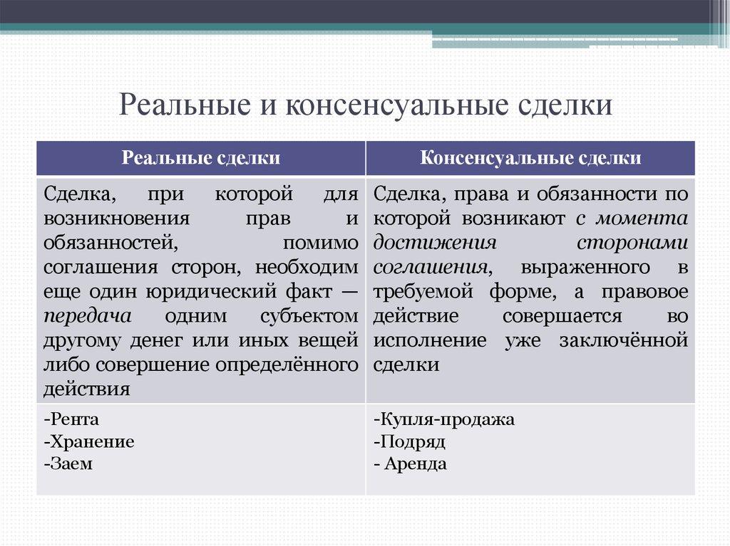 Консенсуальные контракты шпаргалка