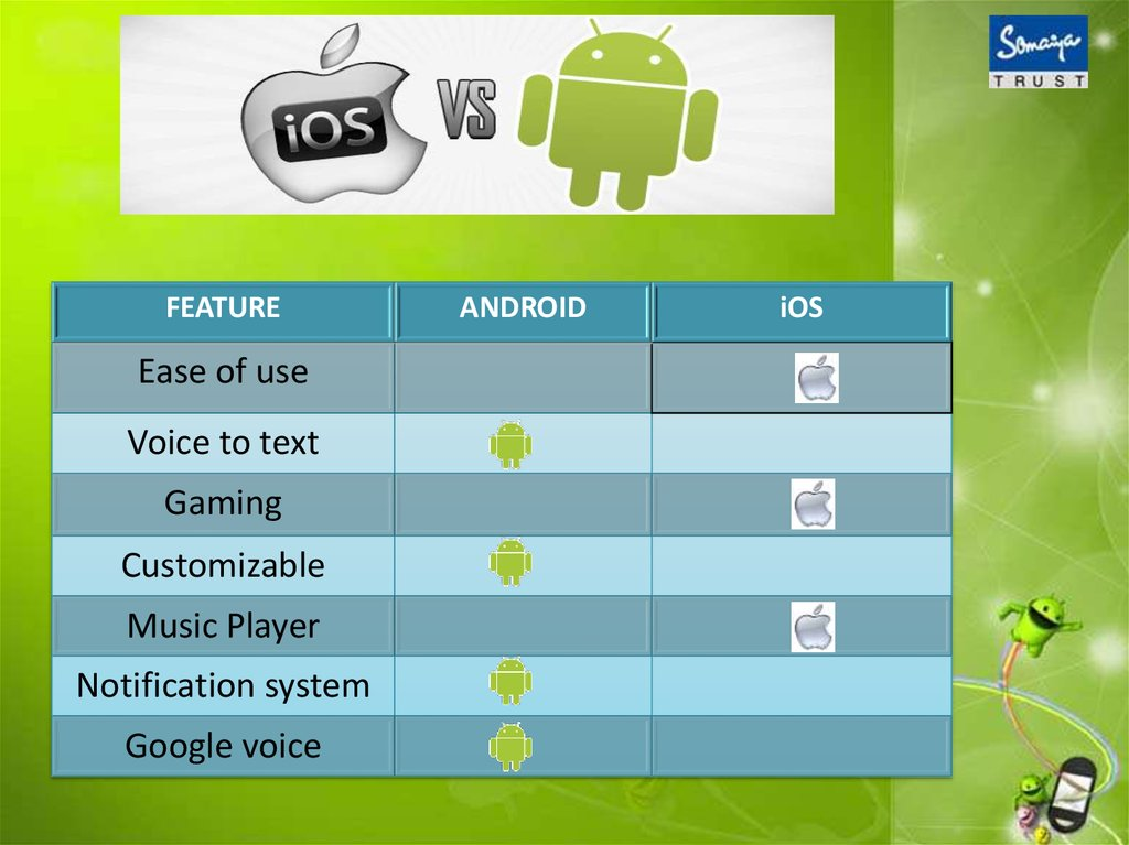 Android technology - online presentation
