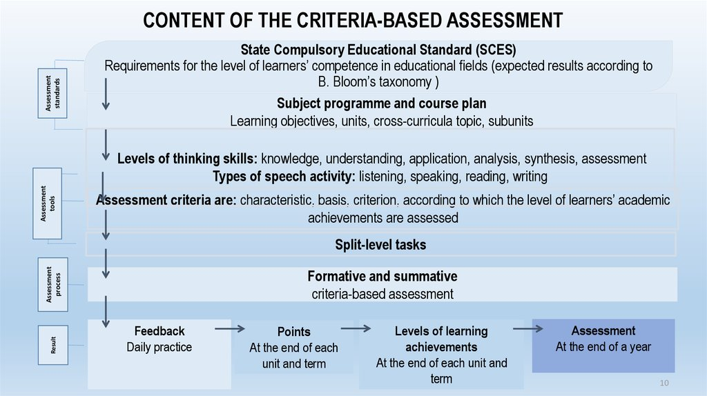 communication and assessment criteria Organizational assessment evaluates the level of organizational performance an assessment of this type will determine what skills, knowledge, and abilities an agency needs an assessment of this type will determine what skills, knowledge, and abilities an agency needs.