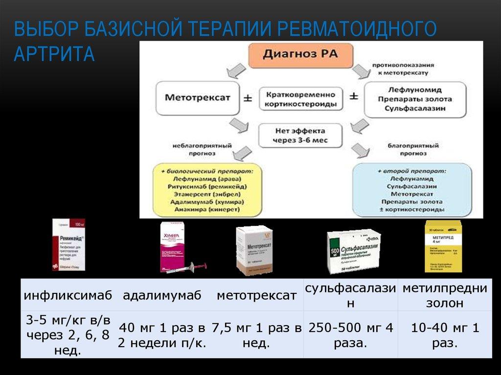 Новейший препарат для лечения ревматоидного артрита фото