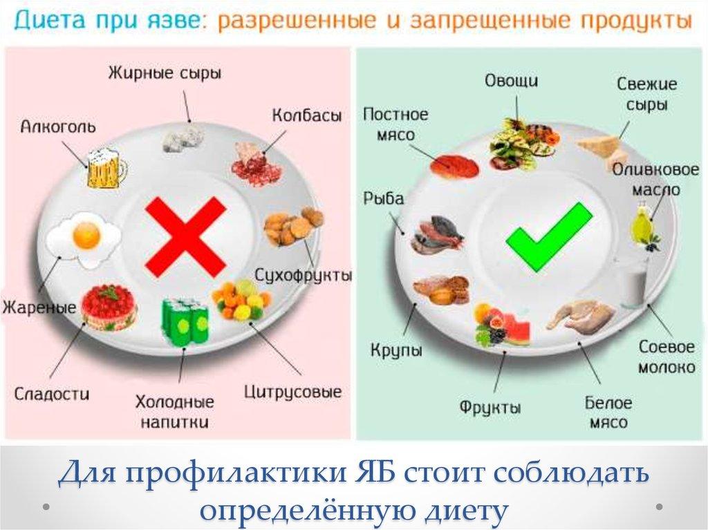 Диета питание после язвы