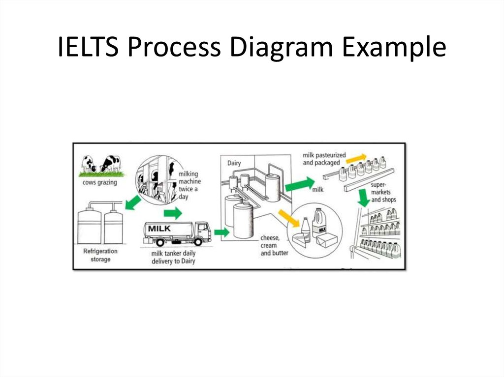 Graph and bar chart descriptions online presentation ielts process diagram example ccuart Images