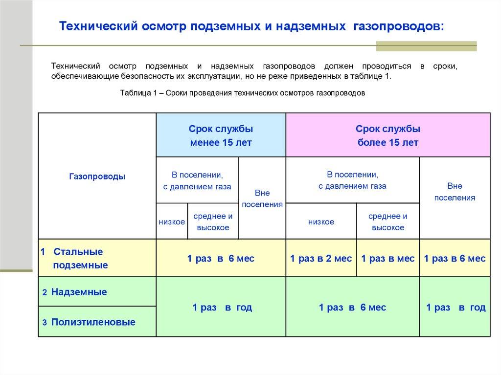 Предельный срок эксплуатации подземных стальных газопроводов