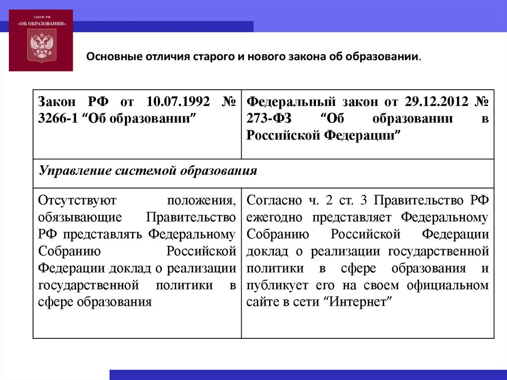 Закон образовании 3266 1
