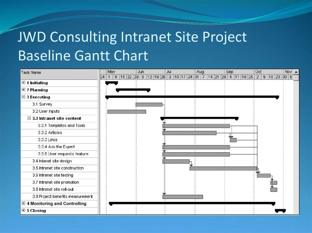 JWD Consulting Intranet Site Project Baseline Gantt Chart