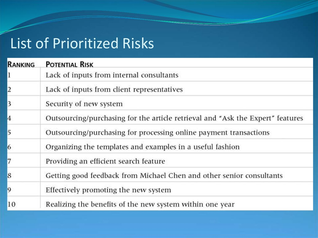 List of Prioritized Risks