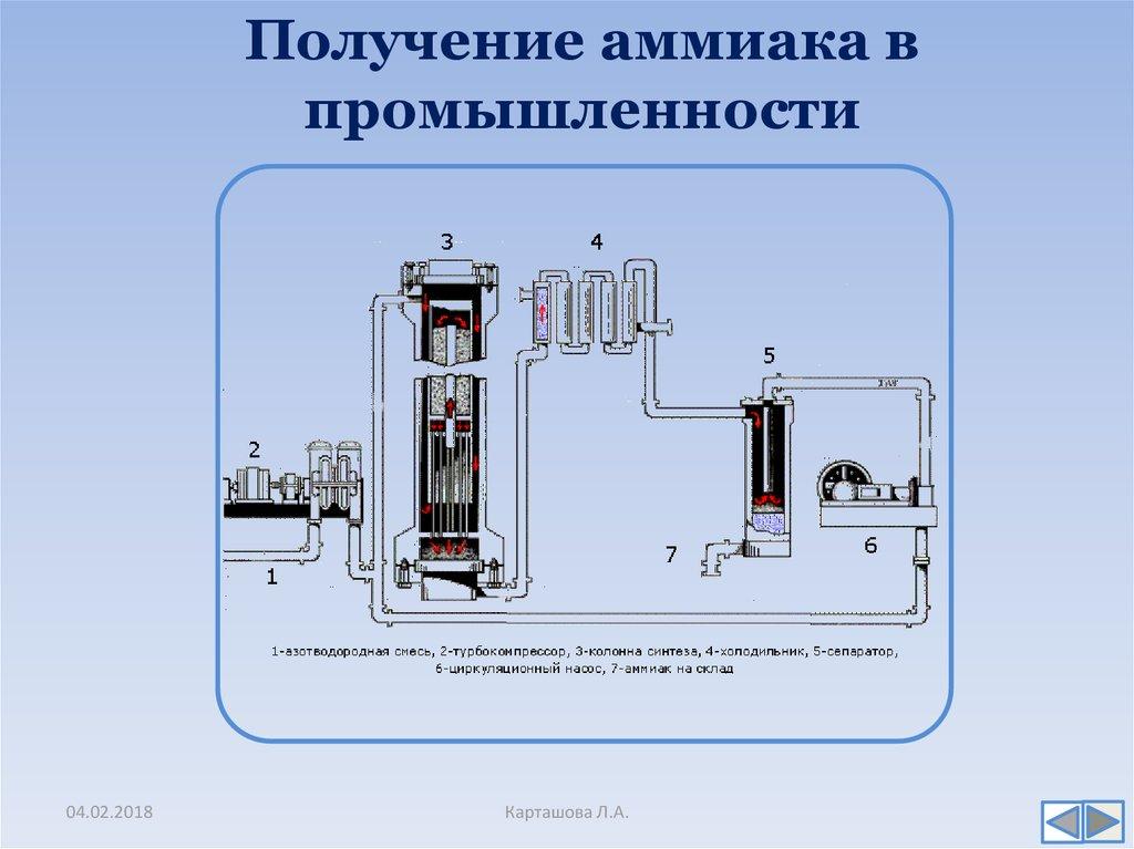 Получение аммиака в промышленности картинки