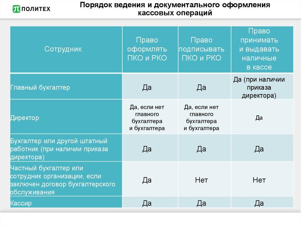 Инструкция 40 нормативное регулирование учета кассовых операций
