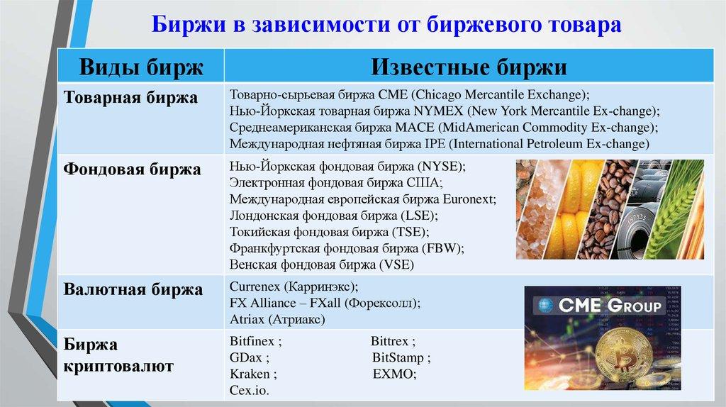 Биржа криптовалют с рублями 1