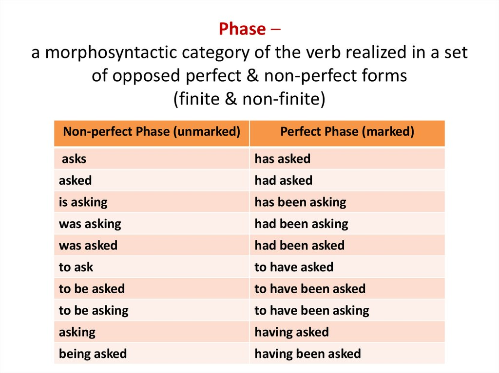 Phase – a morphosyntactic category of the verb realized in a set of opposed perfect & non-perfect forms (finite & non-finite)