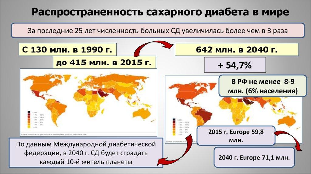 Частота встречаемости сахарного диабета в россии