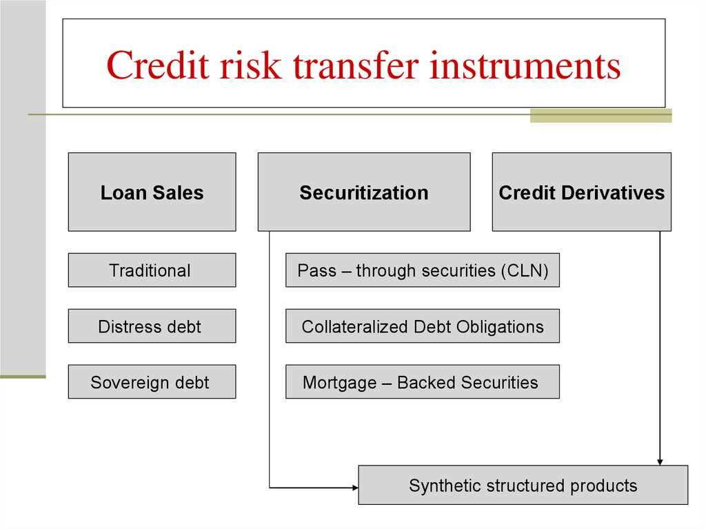 Credit risk transfer instruments