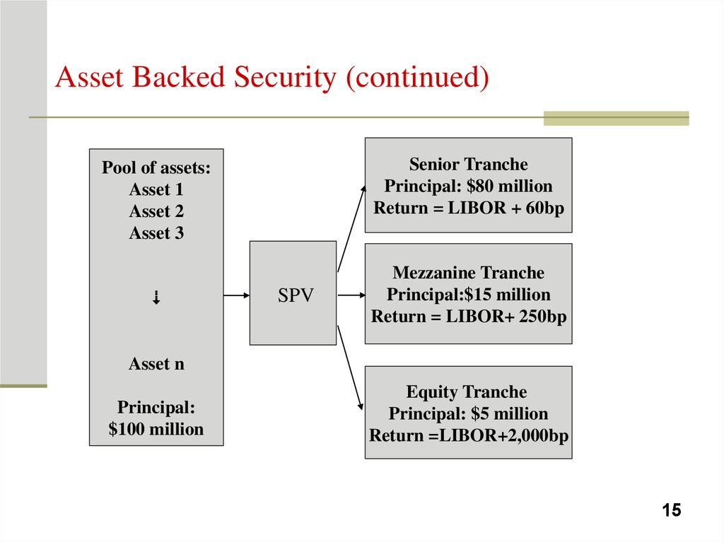 Asset Backed Security (continued)