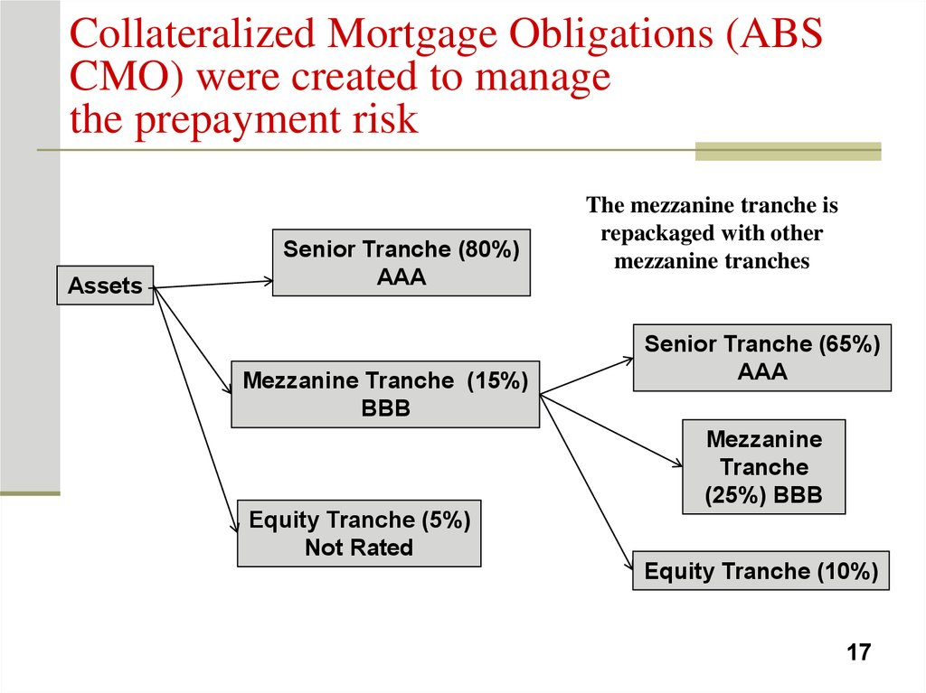 Collateralized Mortgage Obligations (ABS CMO) were created to manage the prepayment risk