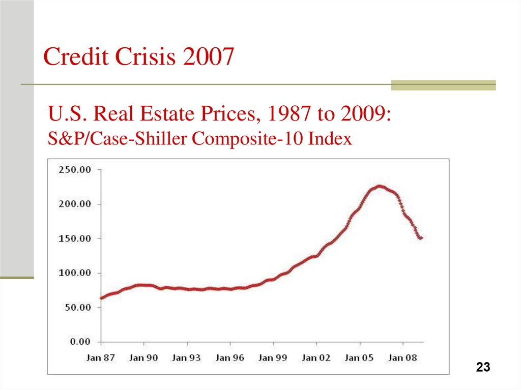 U.S. Real Estate Prices, 1987 to 2009: S&P/Case-Shiller Composite-10 Index