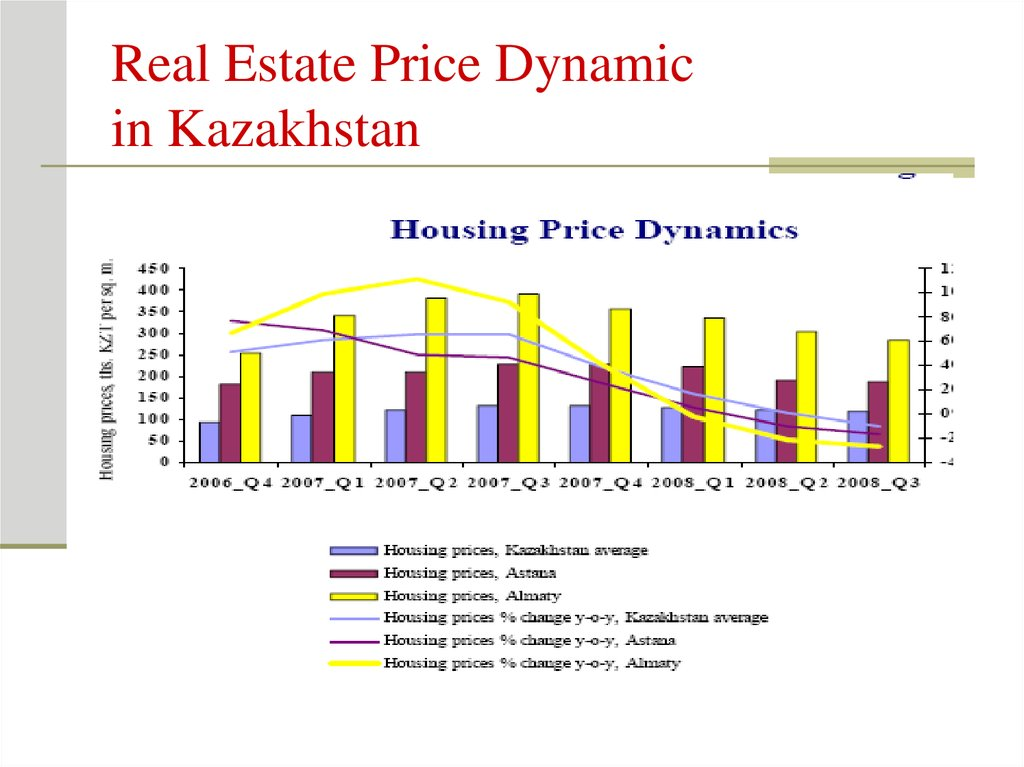 Real Estate Price Dynamic in Kazakhstan