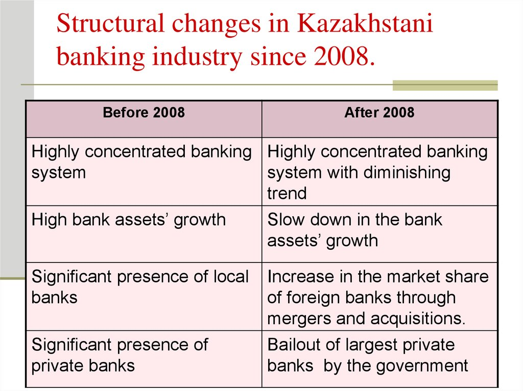 Structural changes in Kazakhstani banking industry since 2008.