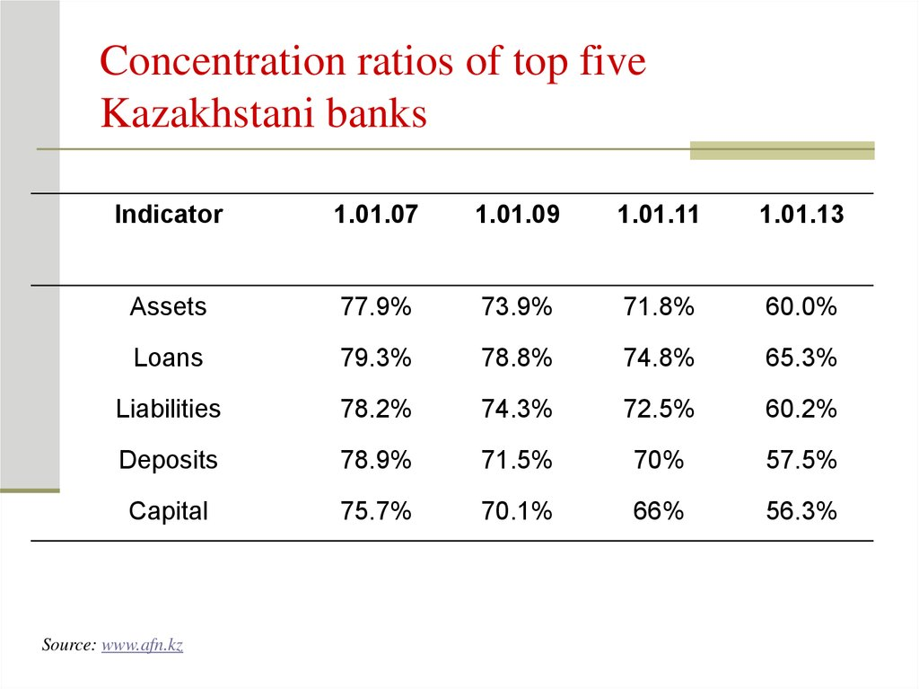 Concentration ratios of top five Kazakhstani banks