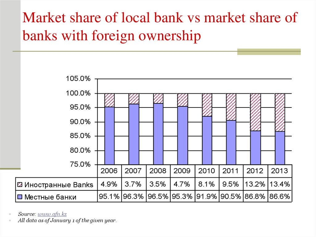 Market share of local bank vs market share of banks with foreign ownership