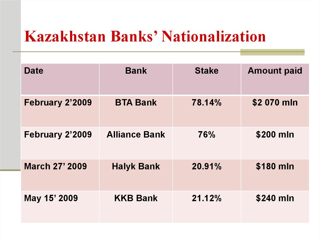 Kazakhstan Banks' Nationalization