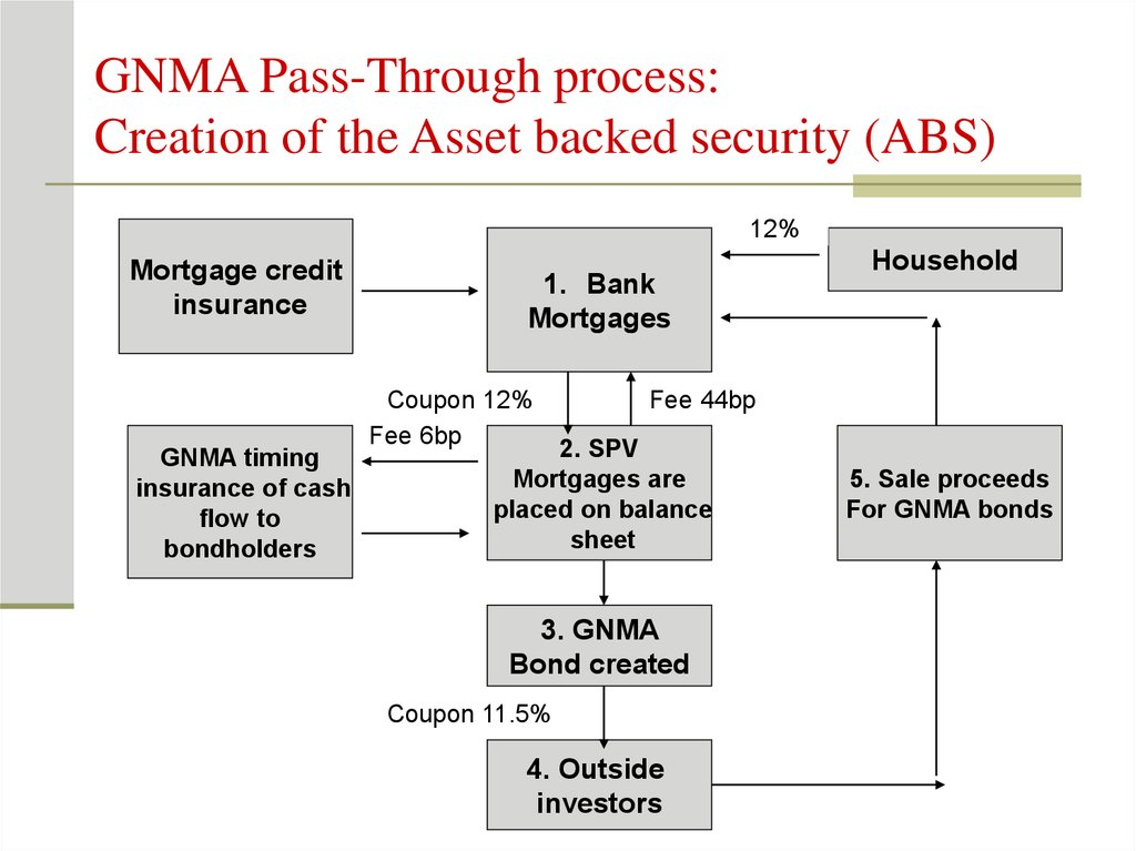 GNMA Pass-Through process: Creation of the Asset backed security (ABS)