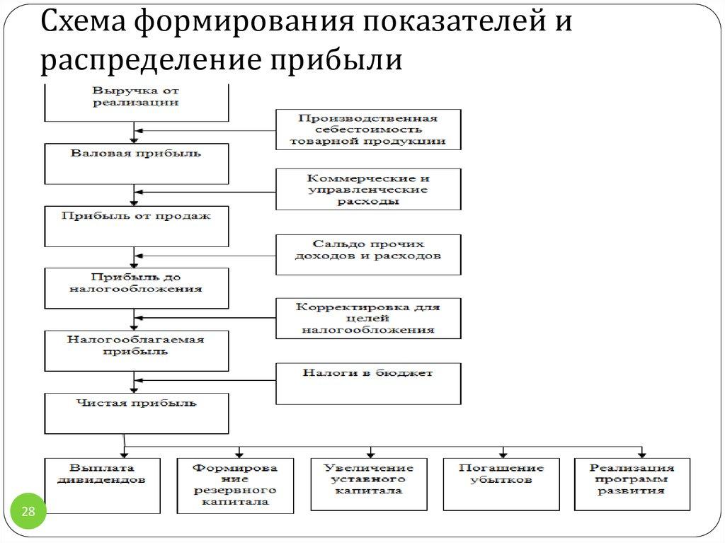 Учет Формирования И Распределения Прибыли Организации Шпаргалка