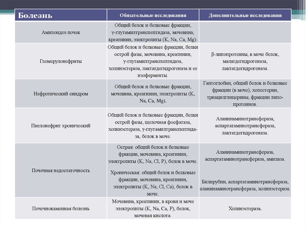 Клиническая биохимия почек online presentation.