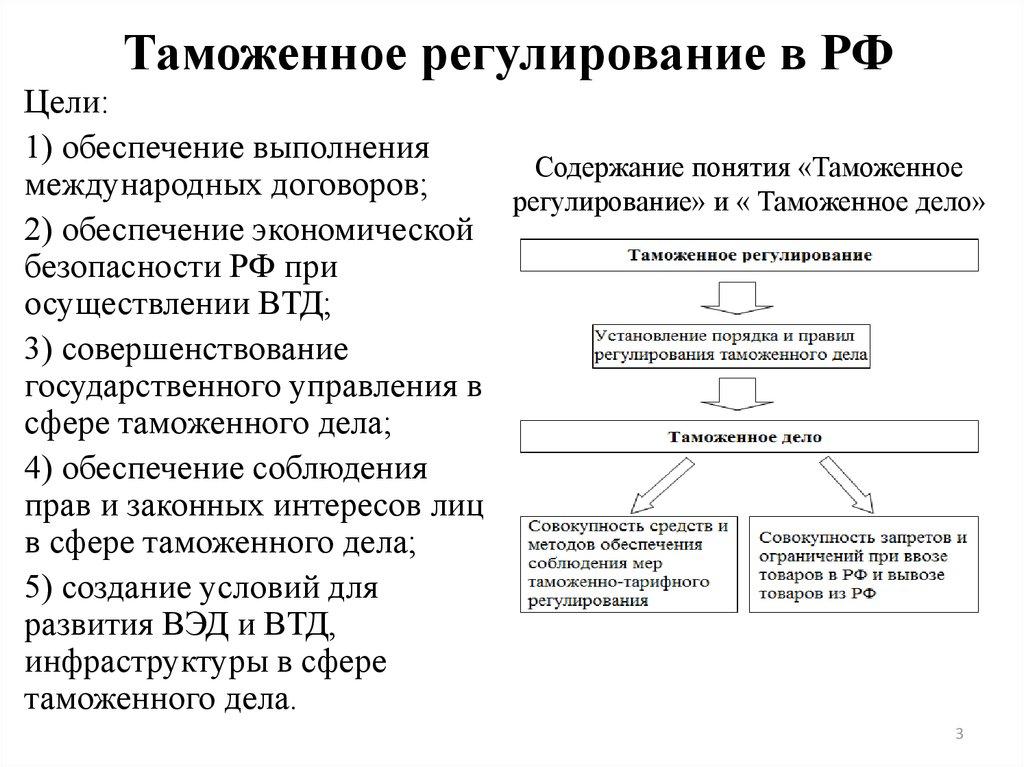 Правовые основы государственной организации таможенного дела и таможенной службы в рф